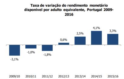 Rendimento monetário disponível por adulto equivalente sobe pelo quatro ano consecutivo – 2017