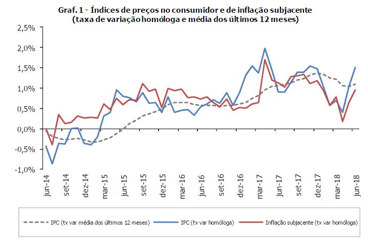Inflação não subia tanto desde novembro de 2017