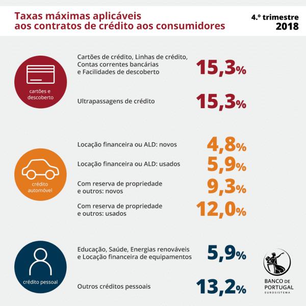 Taxas de Usura 4º trimestre 2018