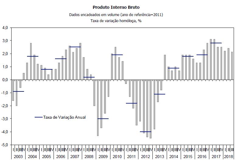 PIB 3º trimestre 2018