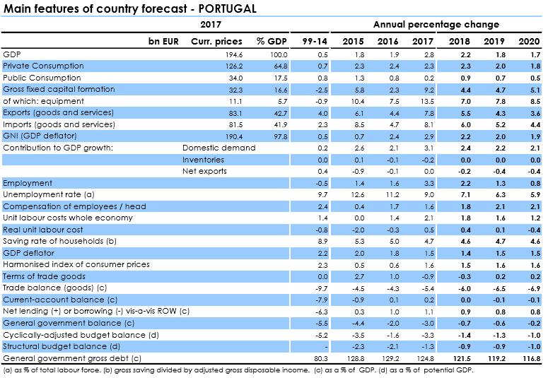 Previsão Comissão Europeia Portugal 2019 e 2020