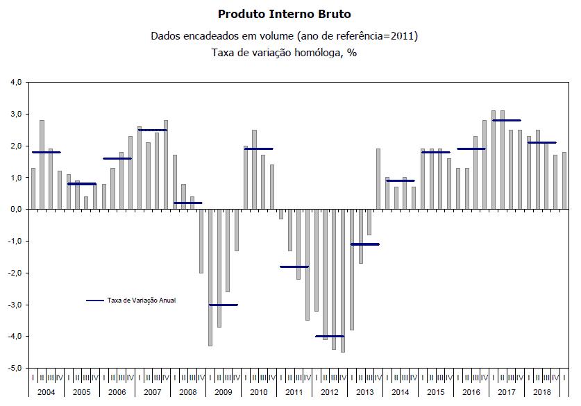 PIB Portugal 2019