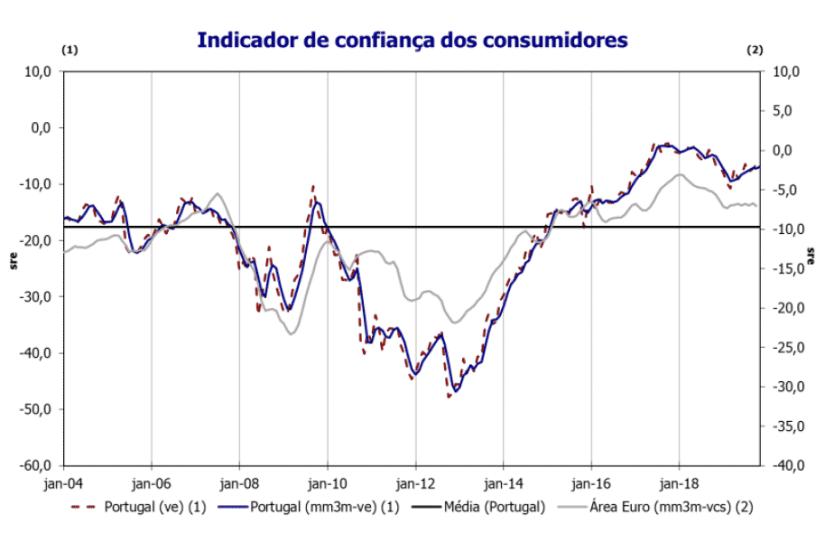 Confiança Consumidores