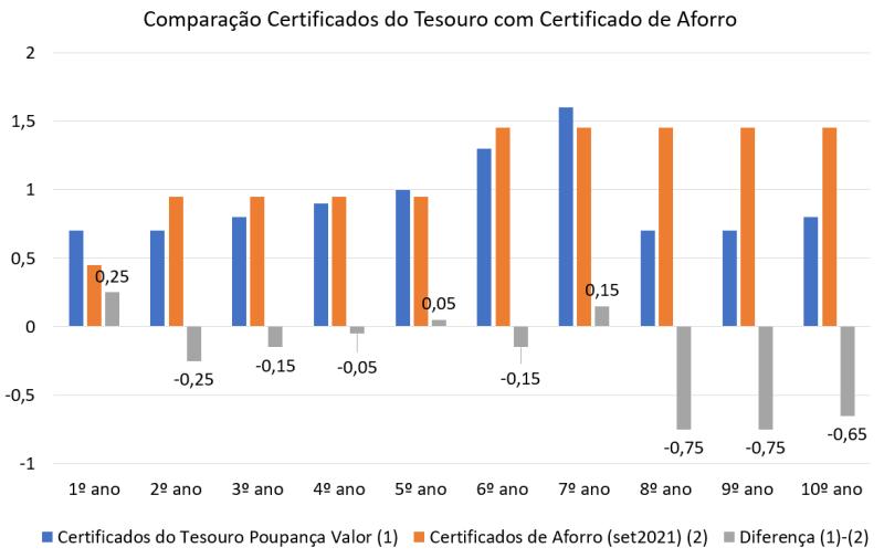 Certificados do Tesouro Poupança Valor ou Certificados de Aforro