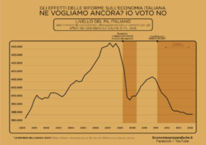 Grafico sull'andamento del PIL in Italia