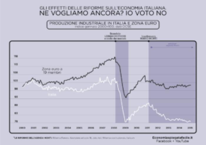 Agenda Monti e austeriti, grafico della produzione industriale in Italia e nell'eurozona
