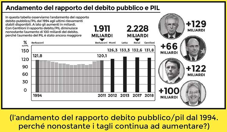 Austerity - perché il debito aumenta nonostante i tagli?