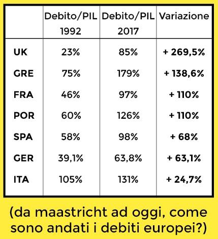 l'austerity e l'aumento del debito pubblico in Europa