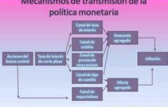 política-monetaria-acandas