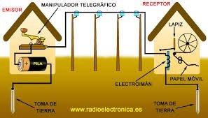 Red telegráfica