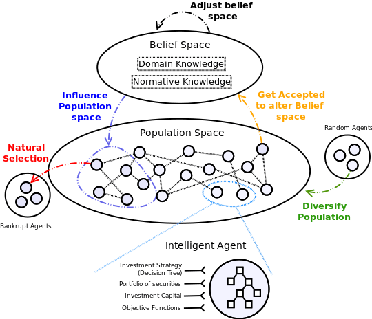 Mdelos de simulación basados en los agentes