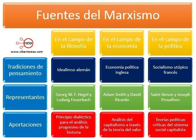 Adolfo Castilla sobre marxismo