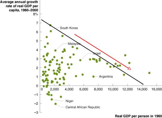 Macroeconomics understanding the global economy