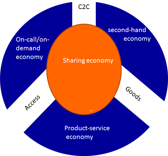 The potential of the circular economy - RaboResearch