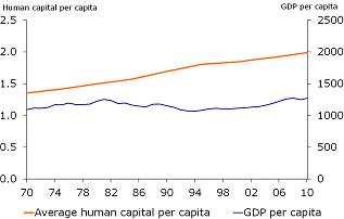 Sub-Saharan Africa: struggling, but still growing