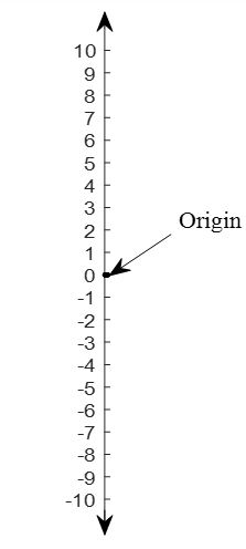 Number line, Cartesian plane, Sketching
