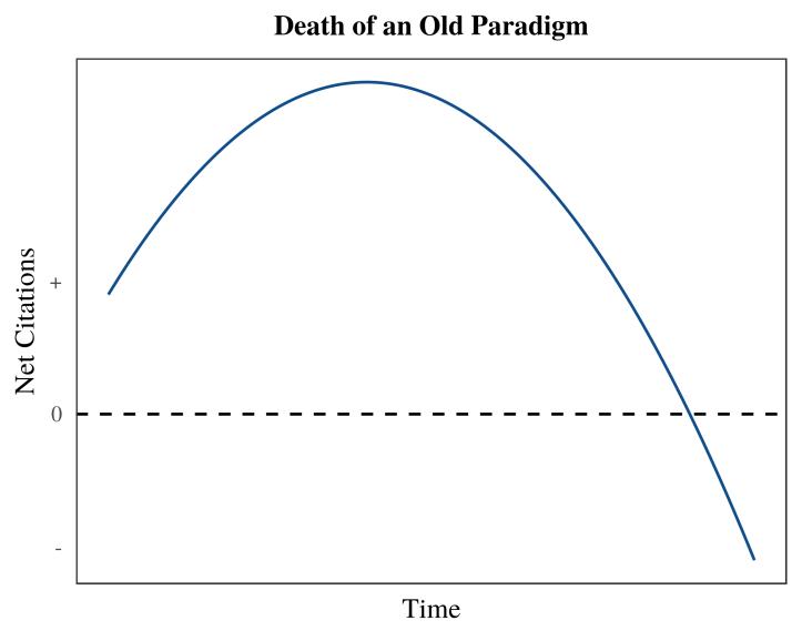 old paradigm