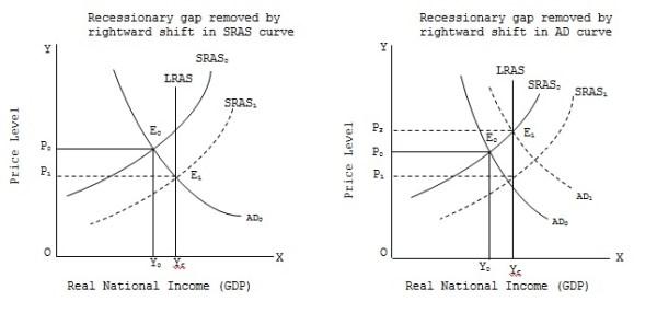 Recessionary Gap Assignment Help and Homework Help Tutor