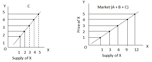 Market Supply Curve Assignment Help and Homework Help