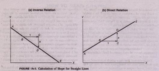 Appendix I HOW TO READ GRAPHS Economics Assignment Help