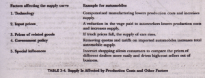 Forces behind the Supply Curve Economics Assignment Help