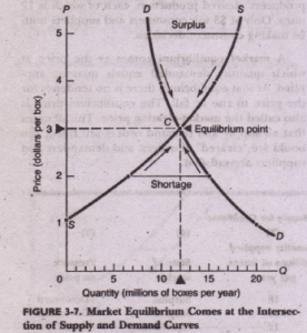 EQUILIBRIUM WITH SUPPLY AND DEMAND CURVES Economics