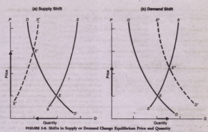 Effect of a Shift in Supply or Demand Economics Assignment