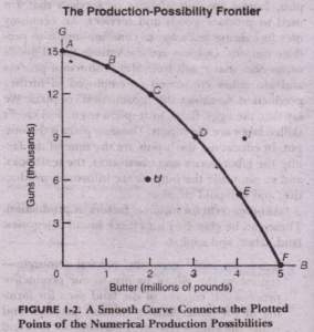 THE PRODUCTION-POSSIBILITY FRONTIER Economics Assignment