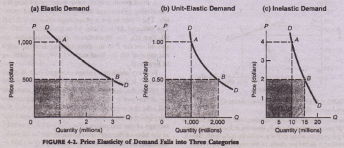 Price Elasticity In Diagrams Economics Assignment Help