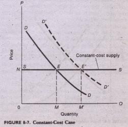 Constant Cost Economics Assignment Help, Economics