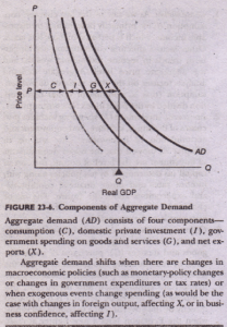 B. FOUNDATIONS OF AGGREGATE DEMAND Economics Assignment