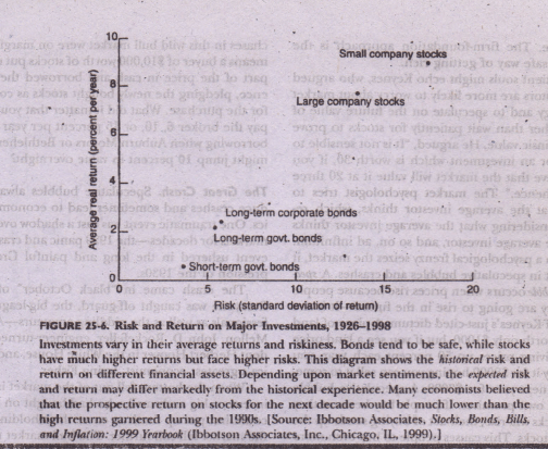 Risk and Return on Different Assets Economics Assignment