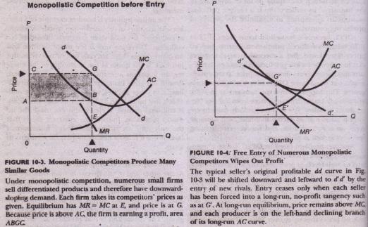 Monopolistic Competition Economics Assignment Help