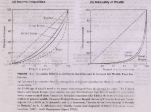 Distribution of Wealth Economics Assignment Help