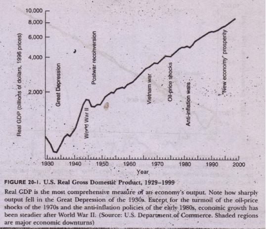 Potential GDP Economics Assignment Help, Economics