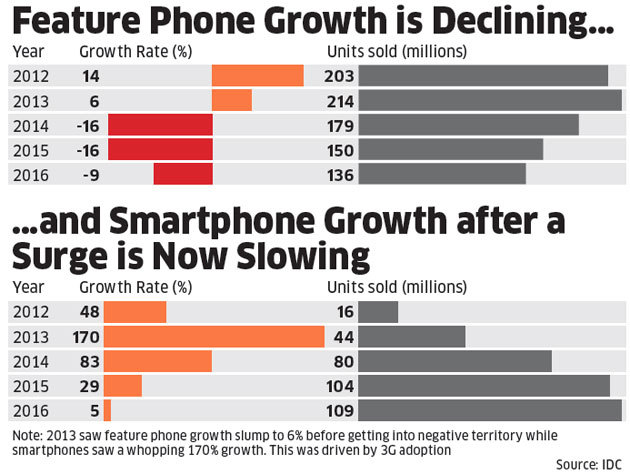 mobile phones: With over 100 handset brands in a $15 billion market. consolidation is just around the corner - The Economic Times