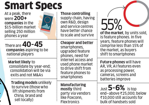mobile phones: With over 100 handset brands in a $15