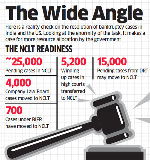 NCLT: Government must focus on creating infrastructure and make the tribunal self-sufficient