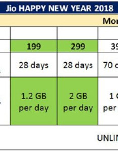 Jio also has  rs plan in which it offers gb data for days with unlimited calling and sms happy new year offer gb per day at rh economictimesdiatimes