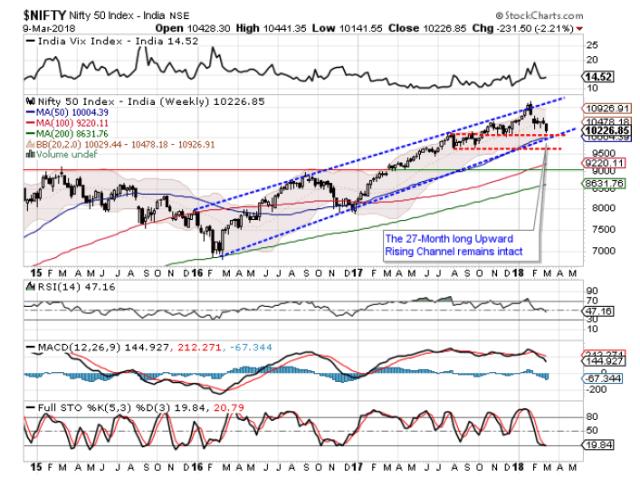 market outlook- snip