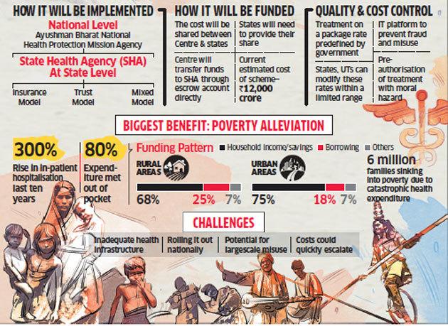 Image result for Ayushman Bharat Yojana- National Health Protection Mission (AB-NHPM)
