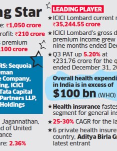 Other investors in its operating company include icici venture tata capital ltd apis partners llp and alpha tc holdings pte among others also star health lombard frontrunner for the rh economictimesdiatimes
