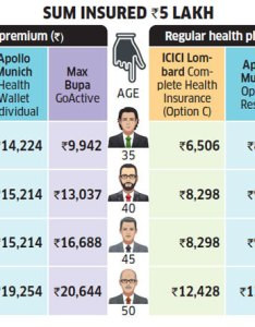 Opd insurance premium inclusive of all taxes icici lombard complete health also should you buy cover rh economictimesdiatimes