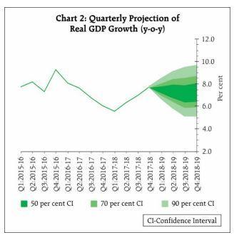 RBI chart snip 2