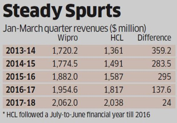 HCL ups the ante to dislodge Wipro from number 3 position