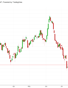 Source investing technical view copper had been on an upward trend for last one month and reversed the recently daily chart also headed prolonged spell of pain economic times rh economictimesdiatimes