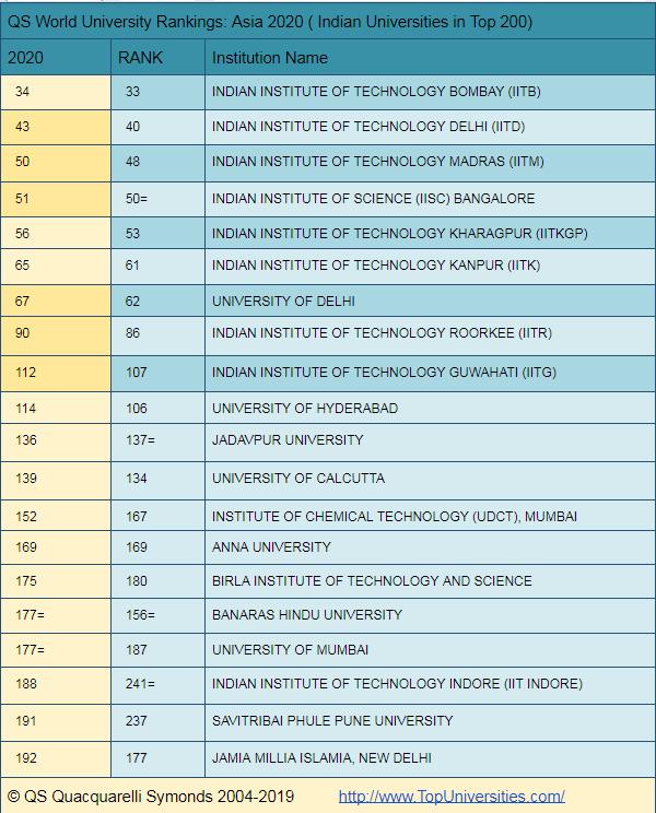 best-universities-in-india-world-rankings