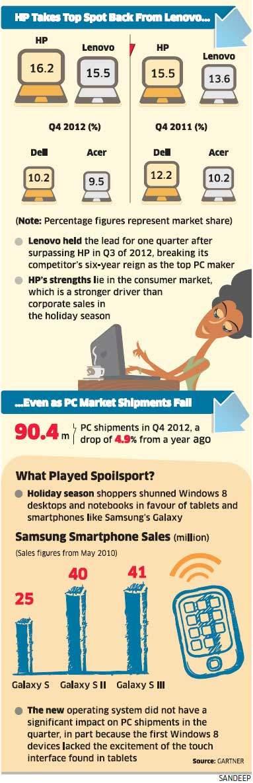 HP vs Lenovo