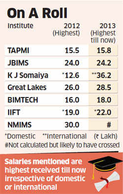 Placement season: Companies prefer to recruit from top-tier B-schools than lower-ranked IIMs