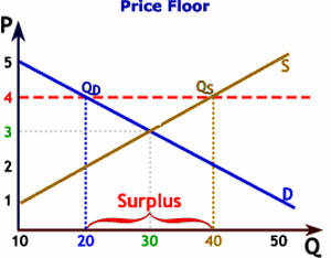 Definition of Price Floor  What is Price Floor  Price